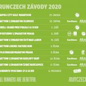 Nový kalendář RunCzech vyjasnil i termín maratonského MČR
